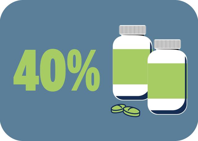 40% beta alanine statistic
